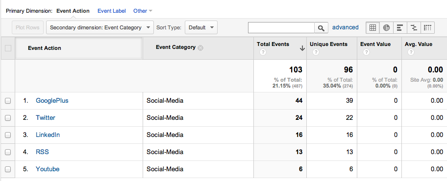 Event Category in Google Analytics