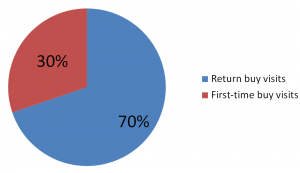 new vs returning buy